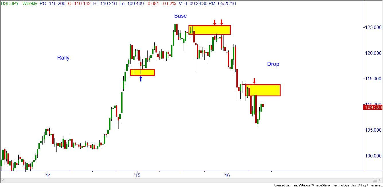 Base Drop Trading Forex Wave Theory Small Business Online