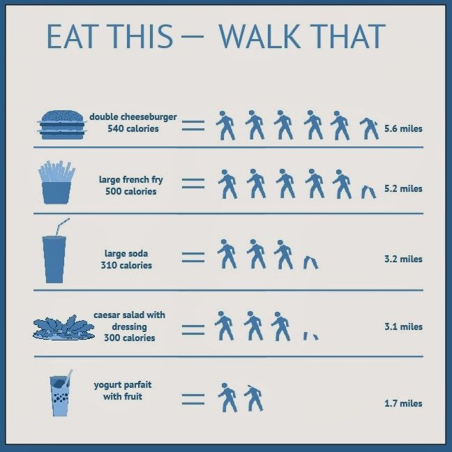 COMPARING CALORIES TO MILES CURBS CALORIE INTAKE ...