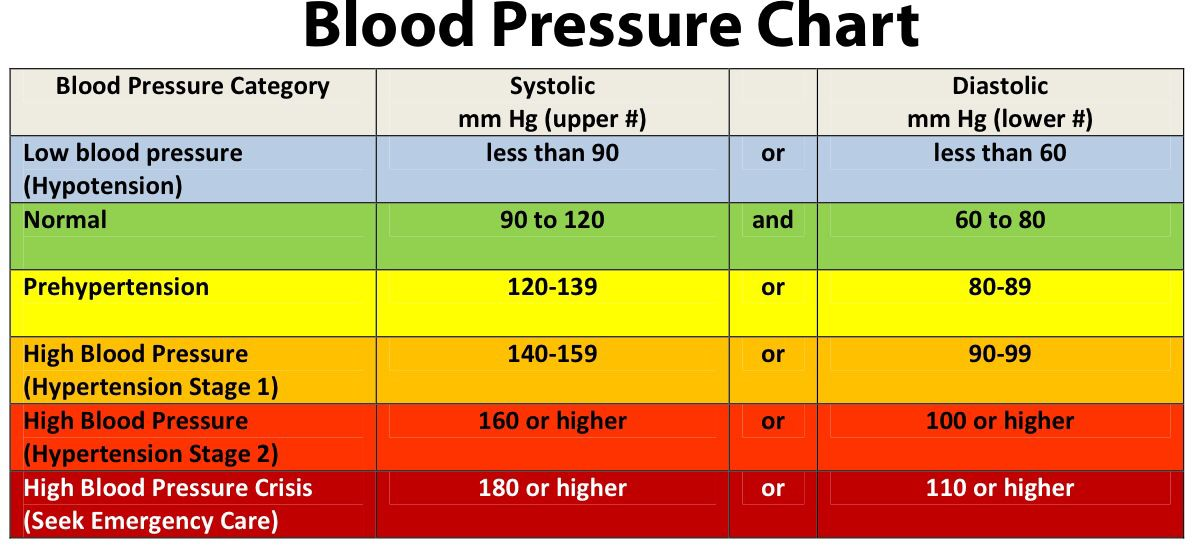 High Blood Pressure Blood Pressure Chart Blood And Blood Pressure