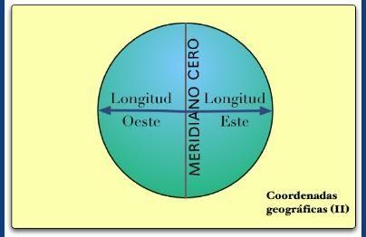 3 Coordenadas Geográficas Longitud Y Latitud Cómo Localizar Un Lugar Concreto En La Superficie Terrestre Los Husos Horarios Teaching Geography Pie Chart