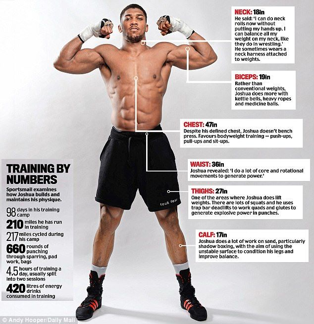 00b35b995 Anthony Joshua consumes 4,500 to 5,000 calories a to fuel his day 6ft 6in,  17st 12lb frame.