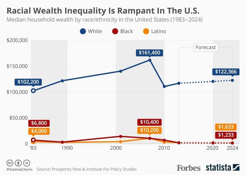 Wealth Inequality Inequality Wealth Racial