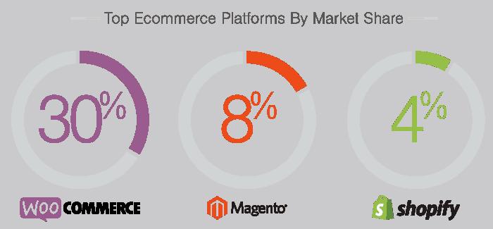 كيفية إنشاء متجر إلكتروني احترافي على ووردبريس في 2019 Woocommerce Ecommerce Magento