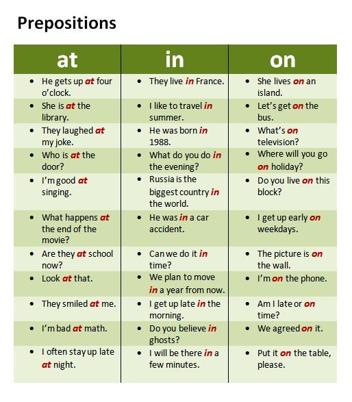 Inonat E Frases Como Exemplos English Prepositions