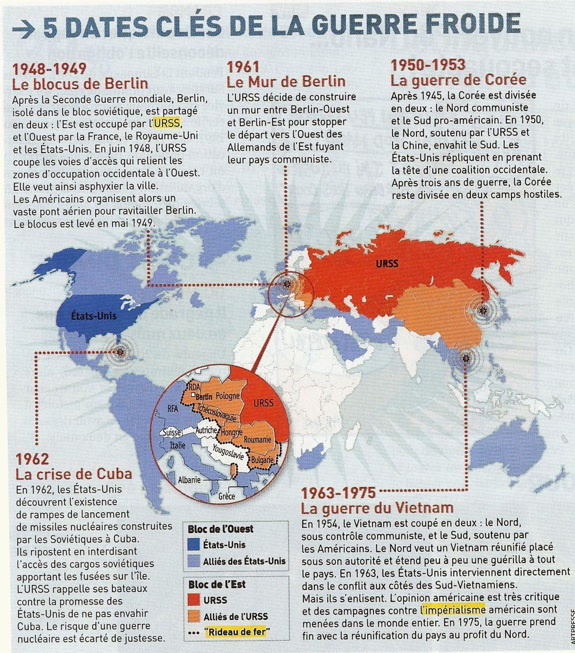 La Memoire Qui Flanche La Guerre Froide En 5 Dates Cles Guerre Froide Guerre De Coree Guerre