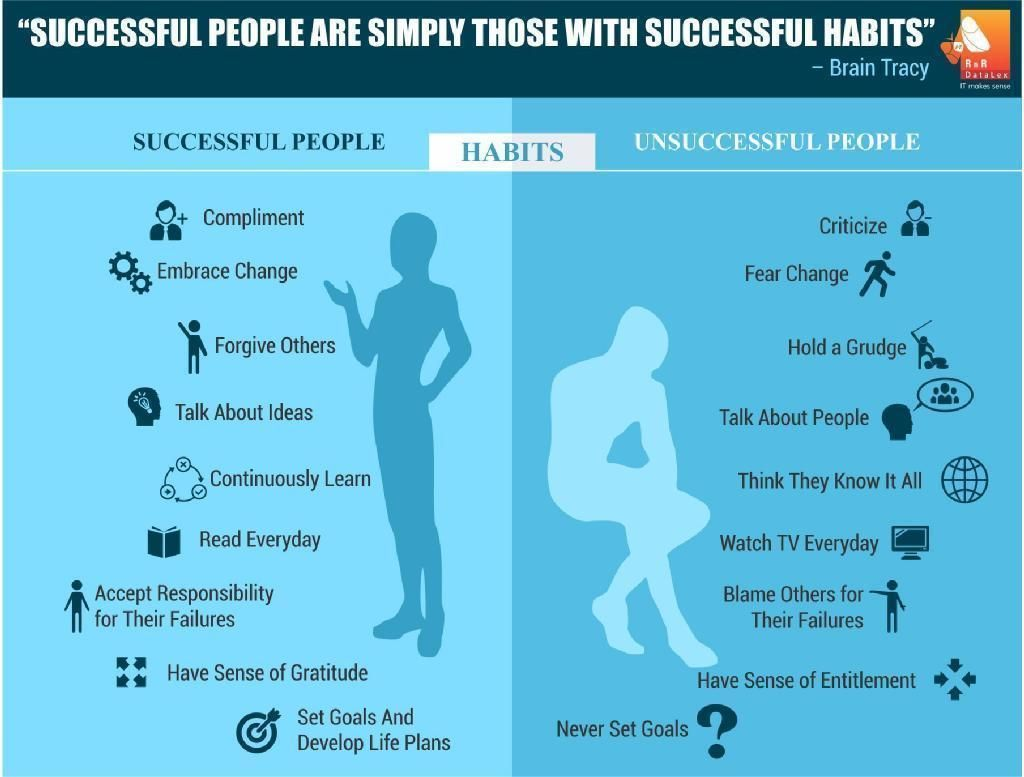 Differences Between Successful People And Unsuccessful