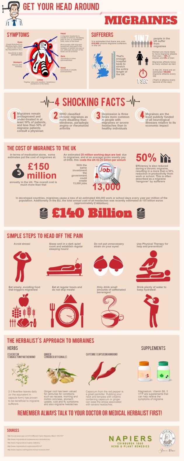Get Your Head Around Migraines Infographic
