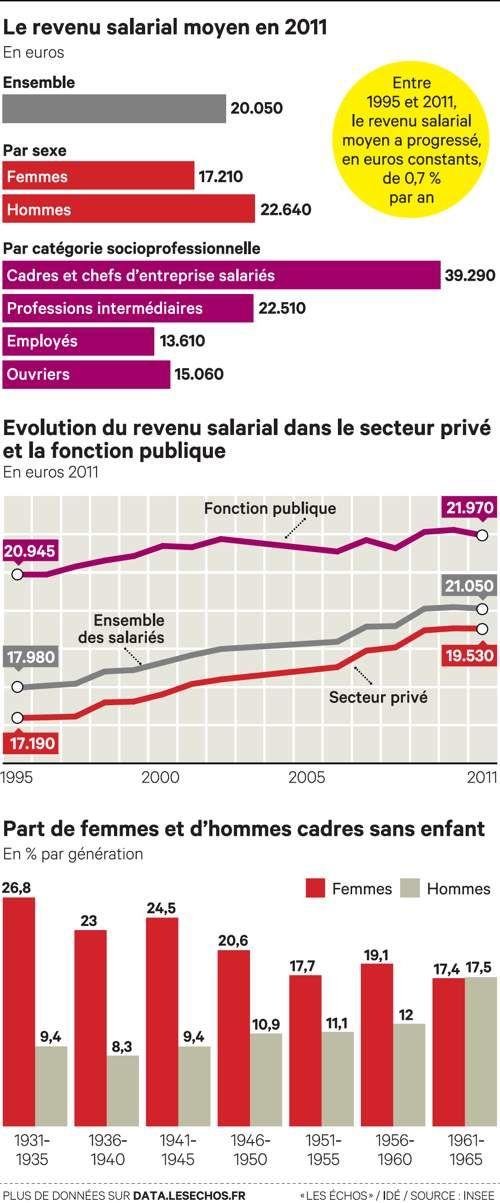 Salaires moyens en 2011 : 20 050 euros. La fonction publique gagne toujours significativement plus que le privé