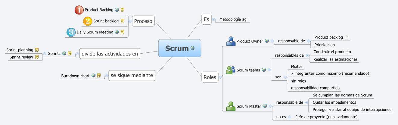 mapa mental scrum - Pesquisa Google