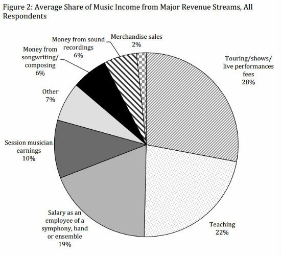 Sound Advice Tv Ariel Jon Discuss The Dreaded 6 Video Music Sales Music Industry Business Musician