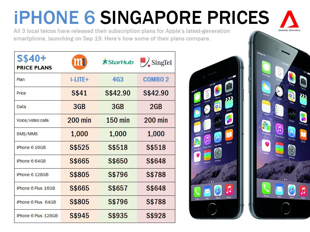 Iphone 6 price