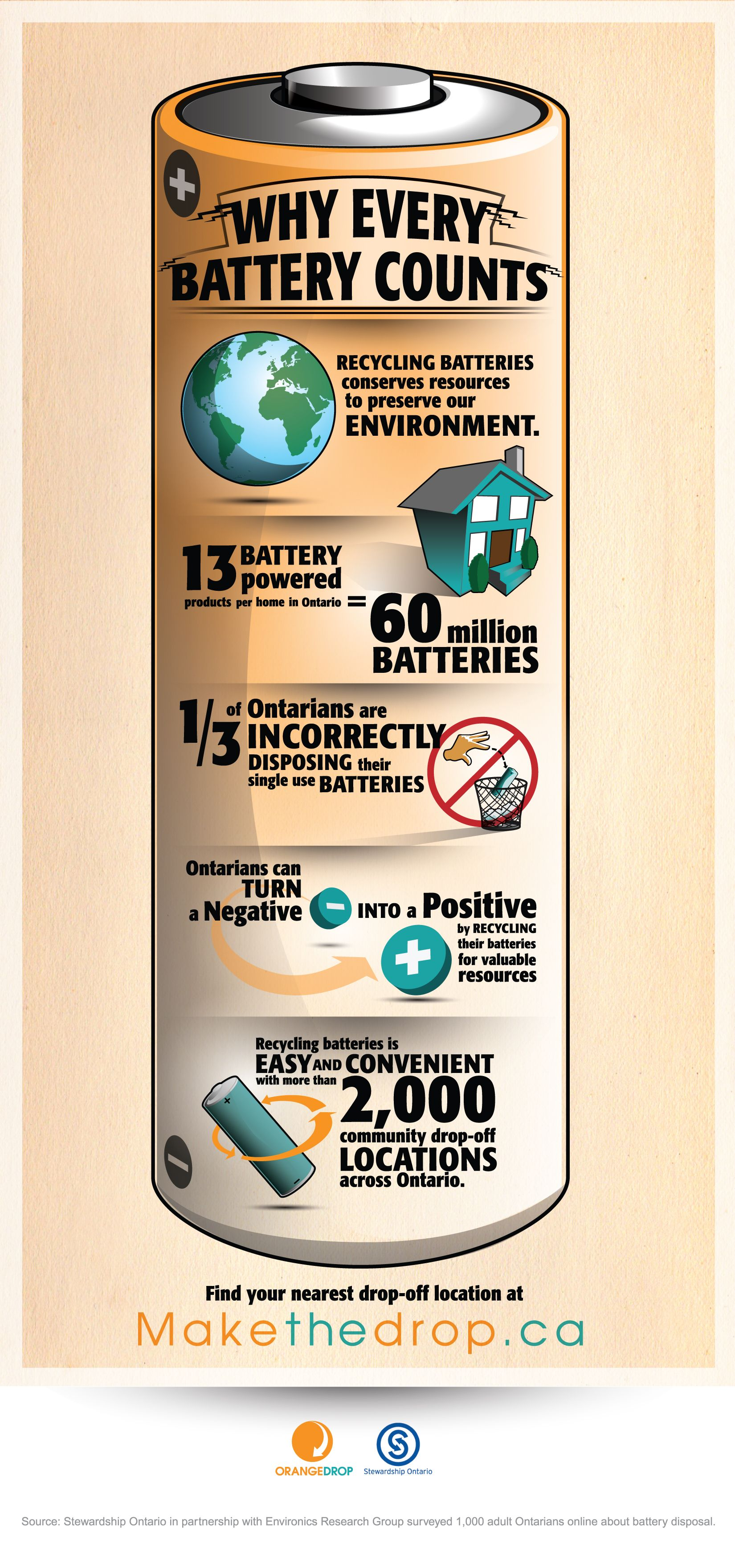 Why Every Battery Counts Online Use Recycling Recycling Information Recycling Facts