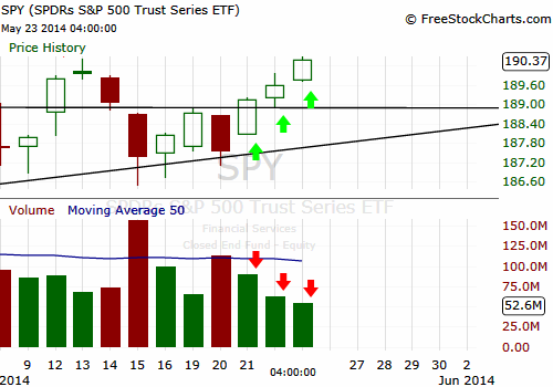 The week closed with $SPY in a new All Time Highs. The ...