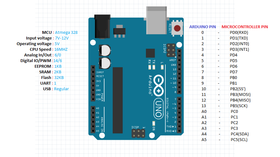 Arduino uno pin mapping datasheets connections