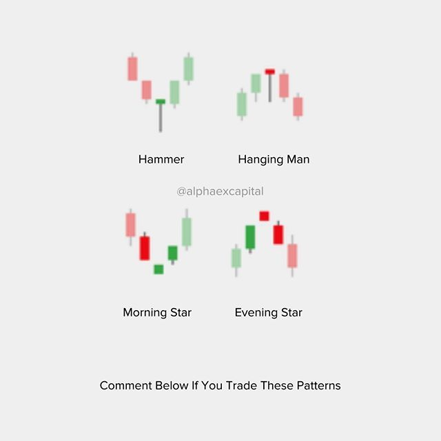 Do You Profit From These Candlestick Chart Patterns Comment Below