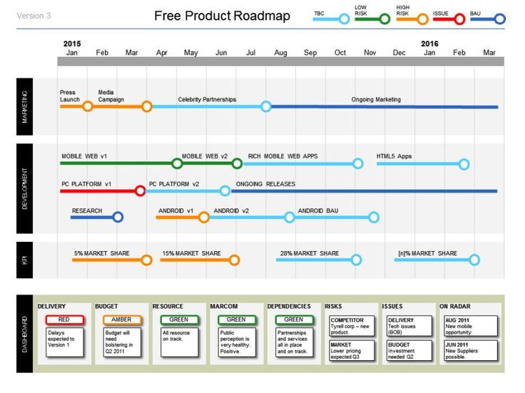 free product roadmap template powerpoint free product roadmap