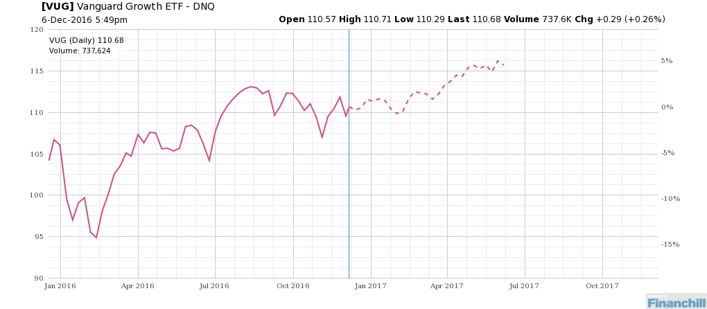 Let's see if this trend comes to pass this year for $VUG. http://bit.ly/1Z723zb