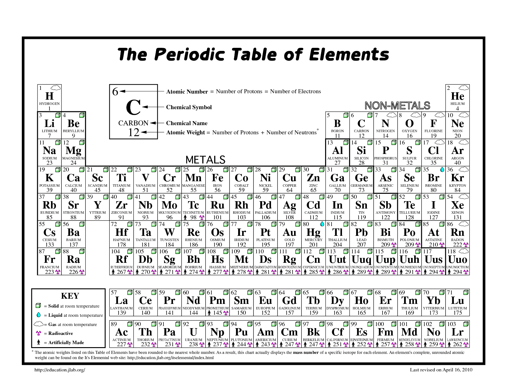 explora tabla peridica blanco negro y mucho ms periodic table of elements google search - Tabla Periodica Blanco Y Engro