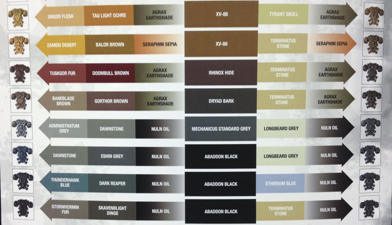 This Is The Citadel Painting System Chart From The Wall In