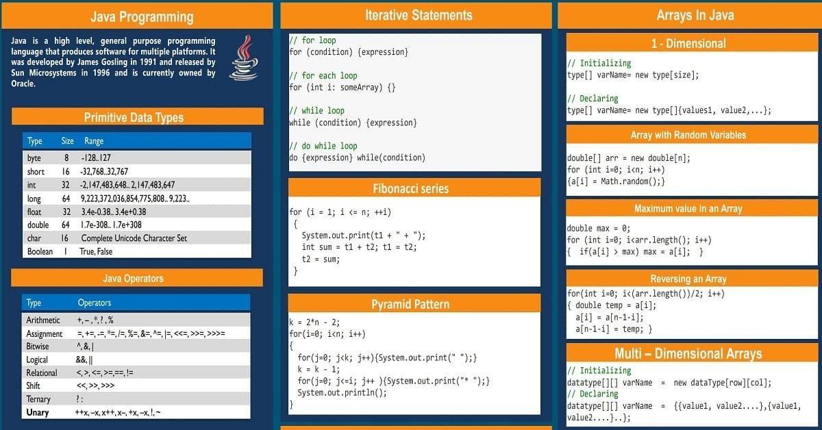ملخص شامل للغة الجافا Java Sun Microsystems Language Expressions