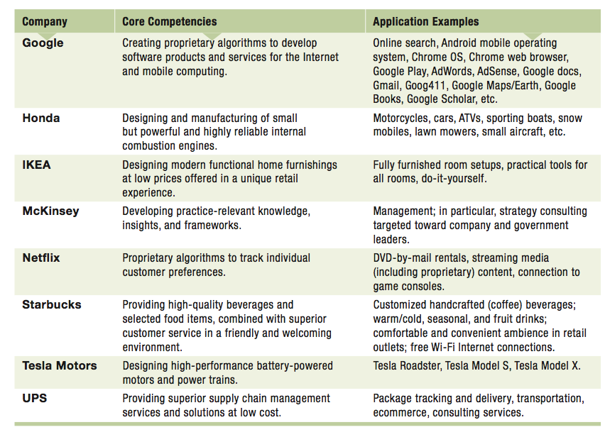 Examples Of Core Competencies And Applications Part 2 Business