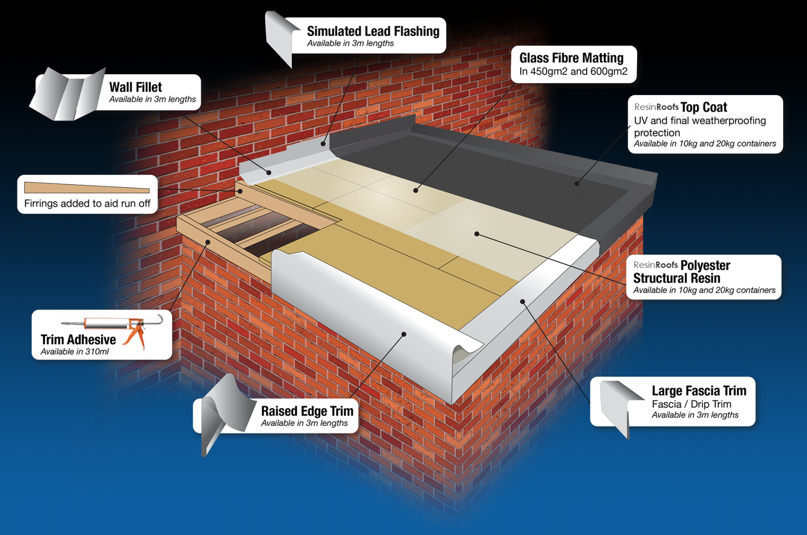 A 'flat roof' as a rule is actually not flat