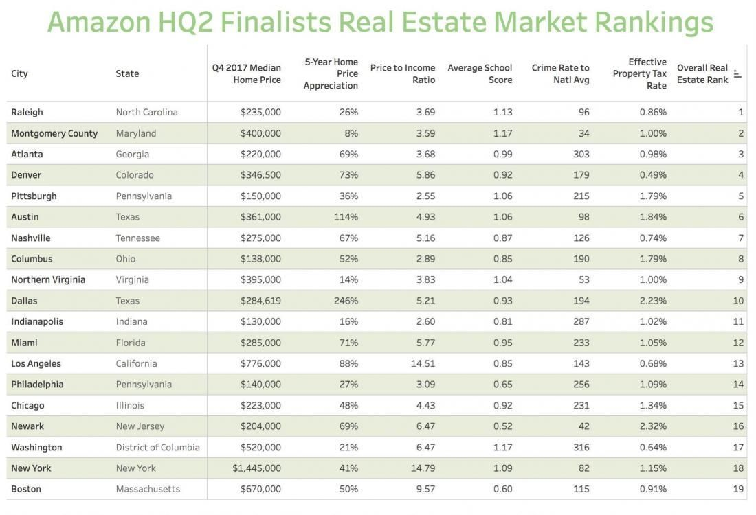real estate rankings  amazons   hq finalists real estate marketing montgomery
