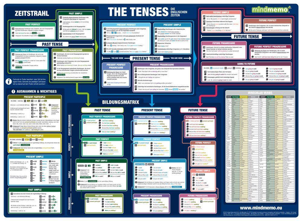 mindmemo lernposter the tenses die englischen zeiten grammatik poster zusammenfassung lernhilfe - Zusammenfassung English