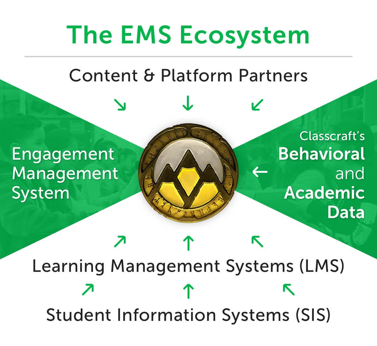 Classcraft Ems Ecosystem Infographic Showing The Different