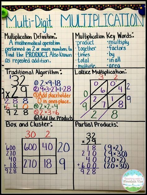 Multiplication Mastery Madness Math Pinterest Math