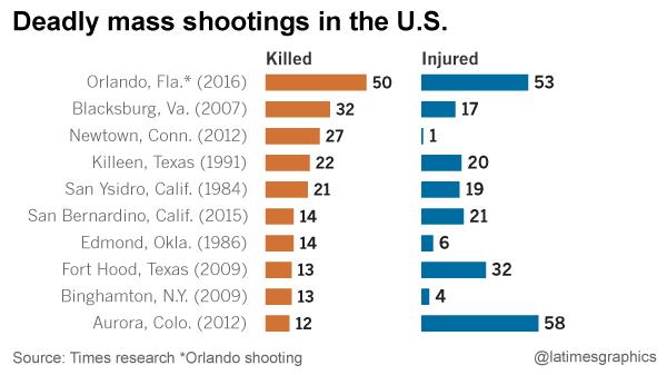 Pin On Gun Violence Data Visualization