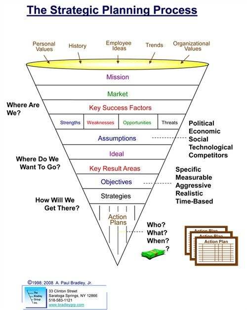 Strategic Planning Process  Strategic Planning Process  Industry