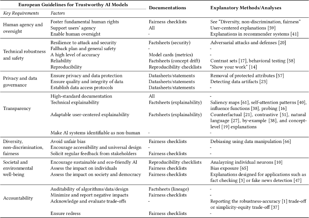 Table 1 From Formalizing Trust In Artificial Intelligence Prerequisites Causes And Goals Of Human Trust In Artificial Intelligence Social Science Integrative