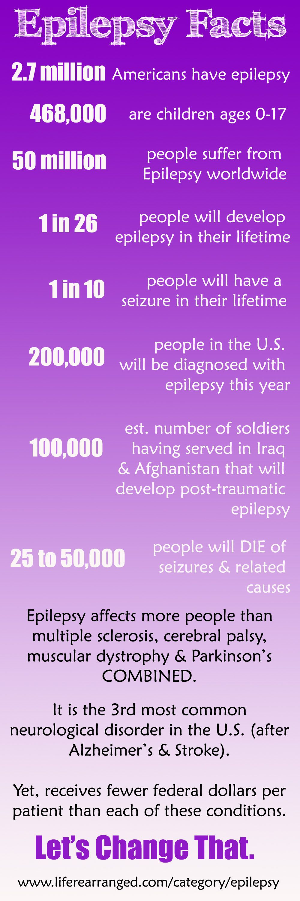epilepsy facts and figures -- part of a powerful series on ...