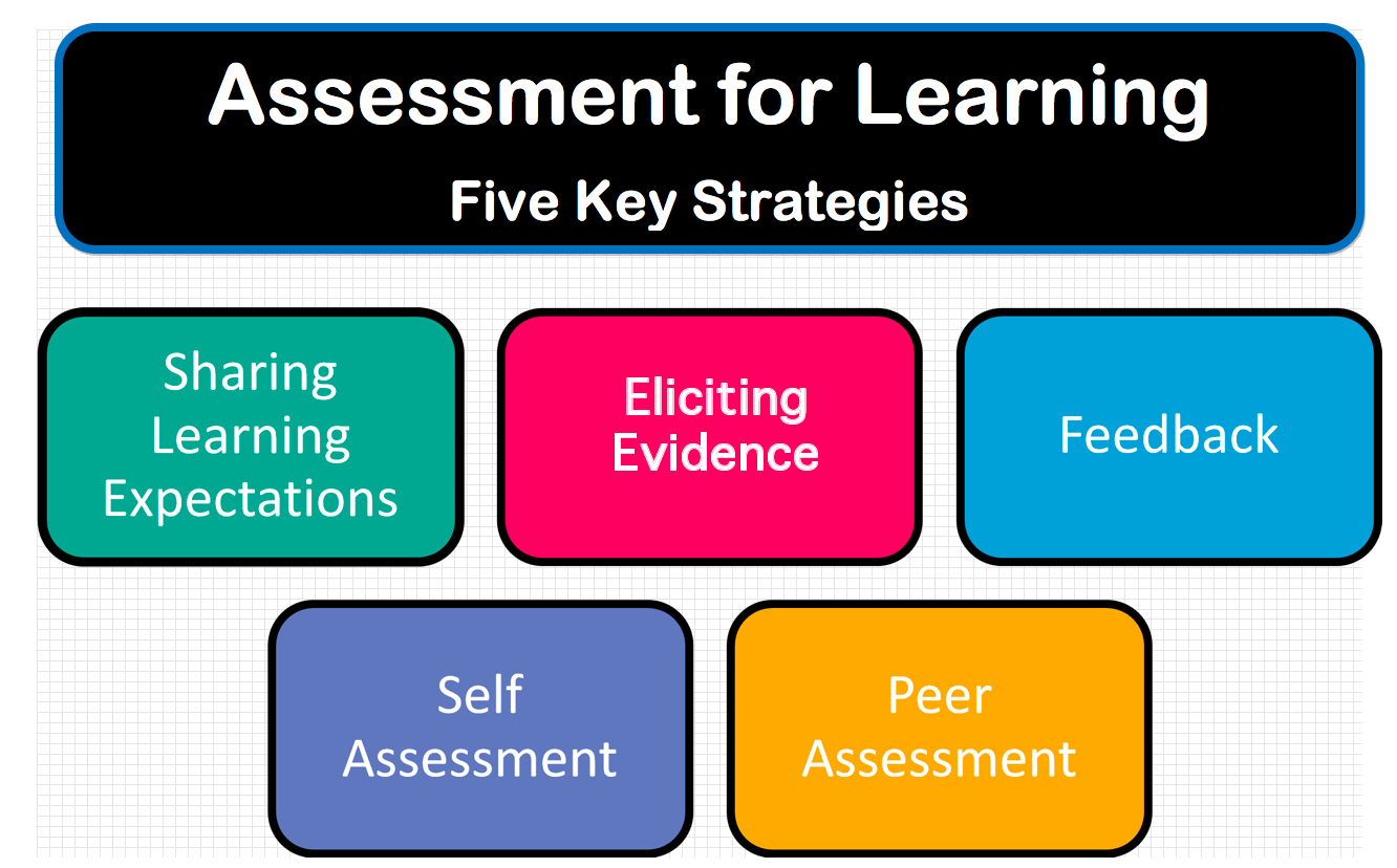 Assessment For Learning Five Key Strategies  School Librarian