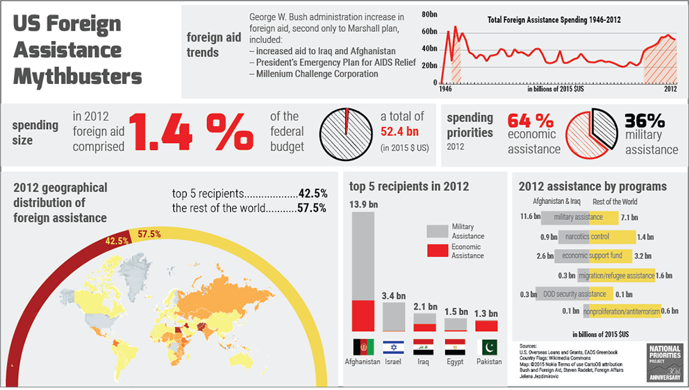 US Foreign Aid Mythbusters infographic | Faith & Justice