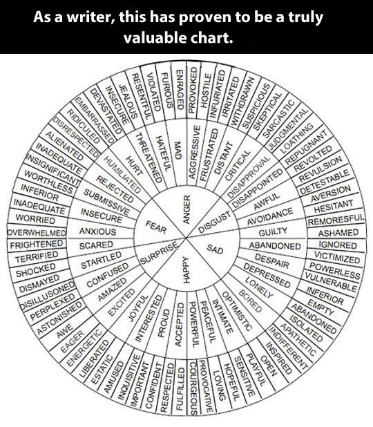 Truly valuable chart pinterest writer descriptive words and chart i want this in poster form this would also be great for clients who have difficulty expressing what exactly they feel ccuart Gallery
