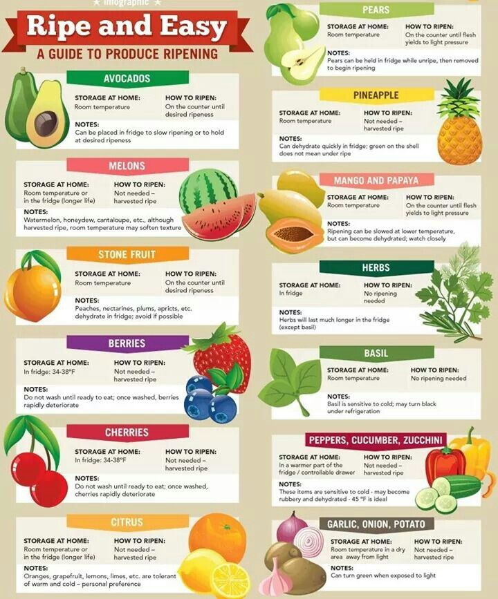 Fruit And Vegetables Ripening Chart How To Ripen Avocados Fruit Picking Avocado Storage