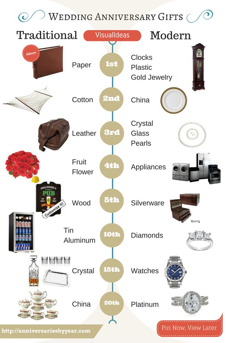 Visual ideas of Great Wedding anniversary gift ideas! #anniversary ...