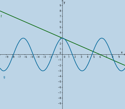 Online graphing calculator for which user manually enters values for ...