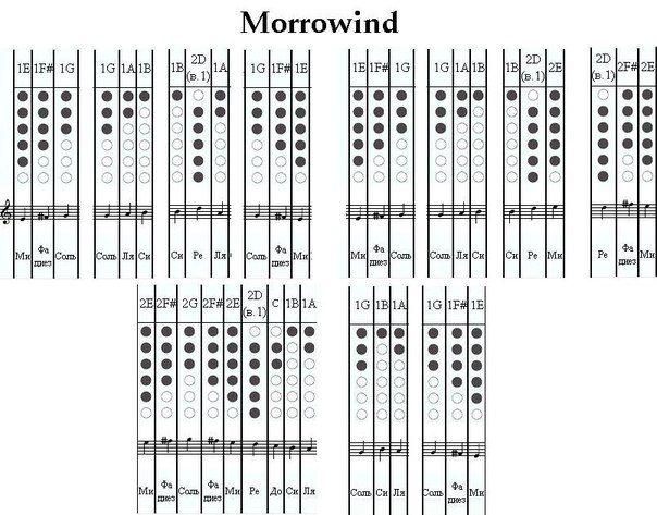 america tin man chords ukulele pdf