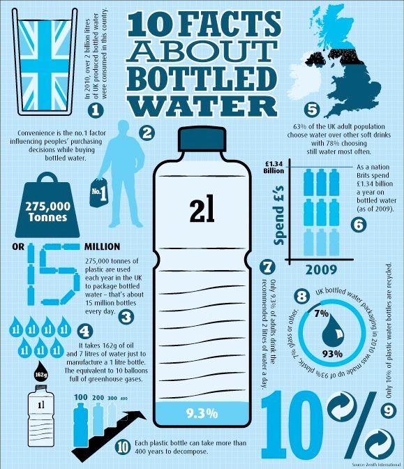 Recycling Water Bottles Facts Google Search Packaging