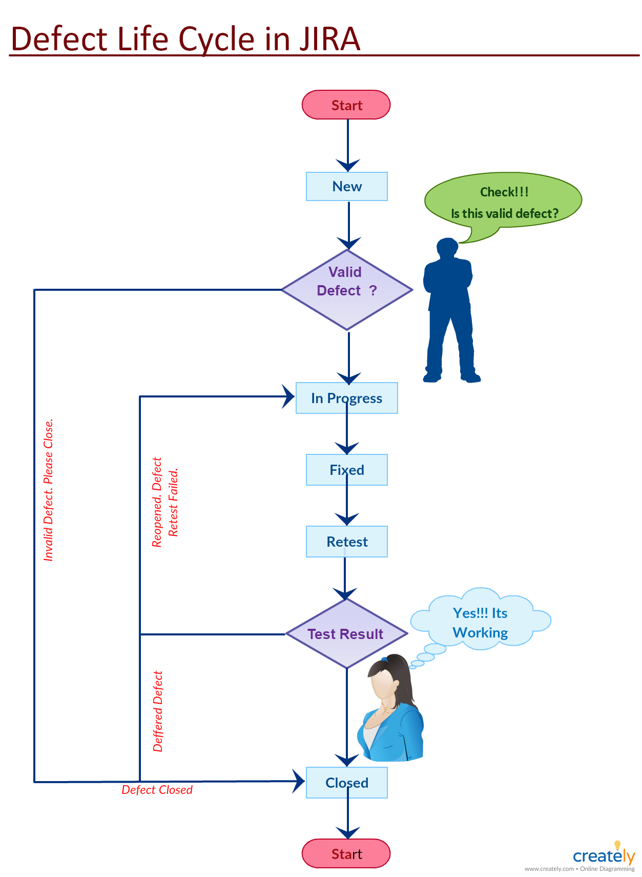Jira Defect Life Cycle Life Cycles Software Testing Flow Chart