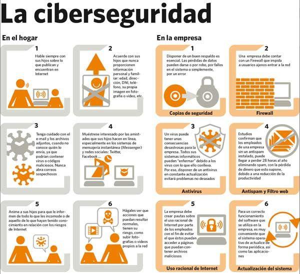 Infografía Ciberseguridad Social Media Social Media