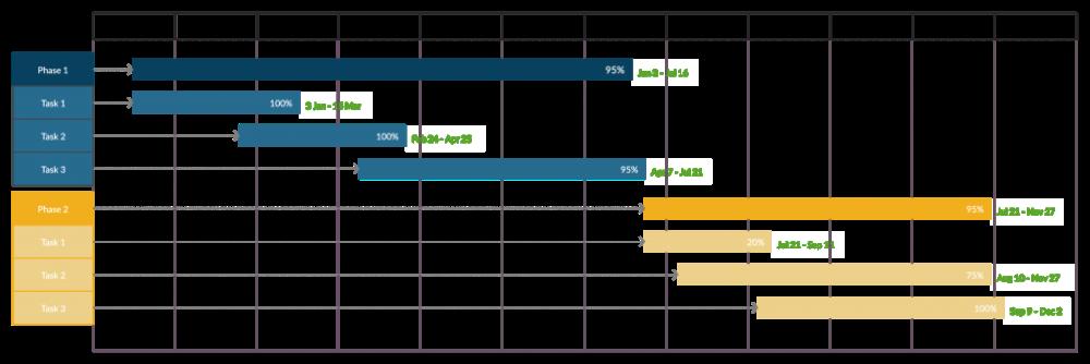 Demo Start Project Timeline Template Templates Timeline