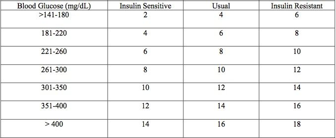 Sliding Scale For Humalog 75 25 Basal Bolus Vs Insulin In The Hospital