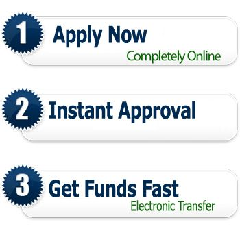 Same Day Loan Is A Speedy Process That Includes Only 3 Steps For The Loan Application It Is Fully Online Same Day Loans Mortgage Companies Mortgage Estimator