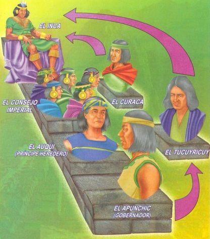 Organización Político Administrativa Del Imperio Incaico