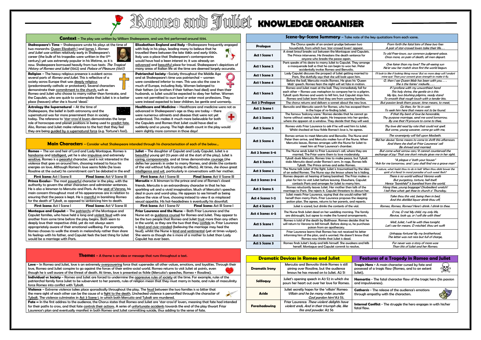 Romeo and Juliet Knowledge Organiser/ Revision Mat | English