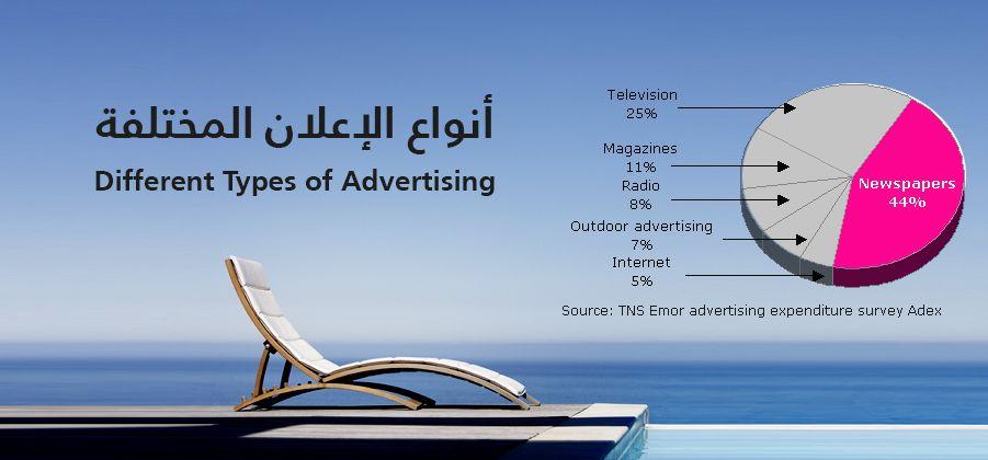 تعريف الإعلان و أنواع الإعلان و أهداف الحملات الإعلانية Outdoor Advertising Design Department Newspapers